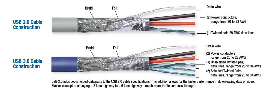 USB Cable Construction Image