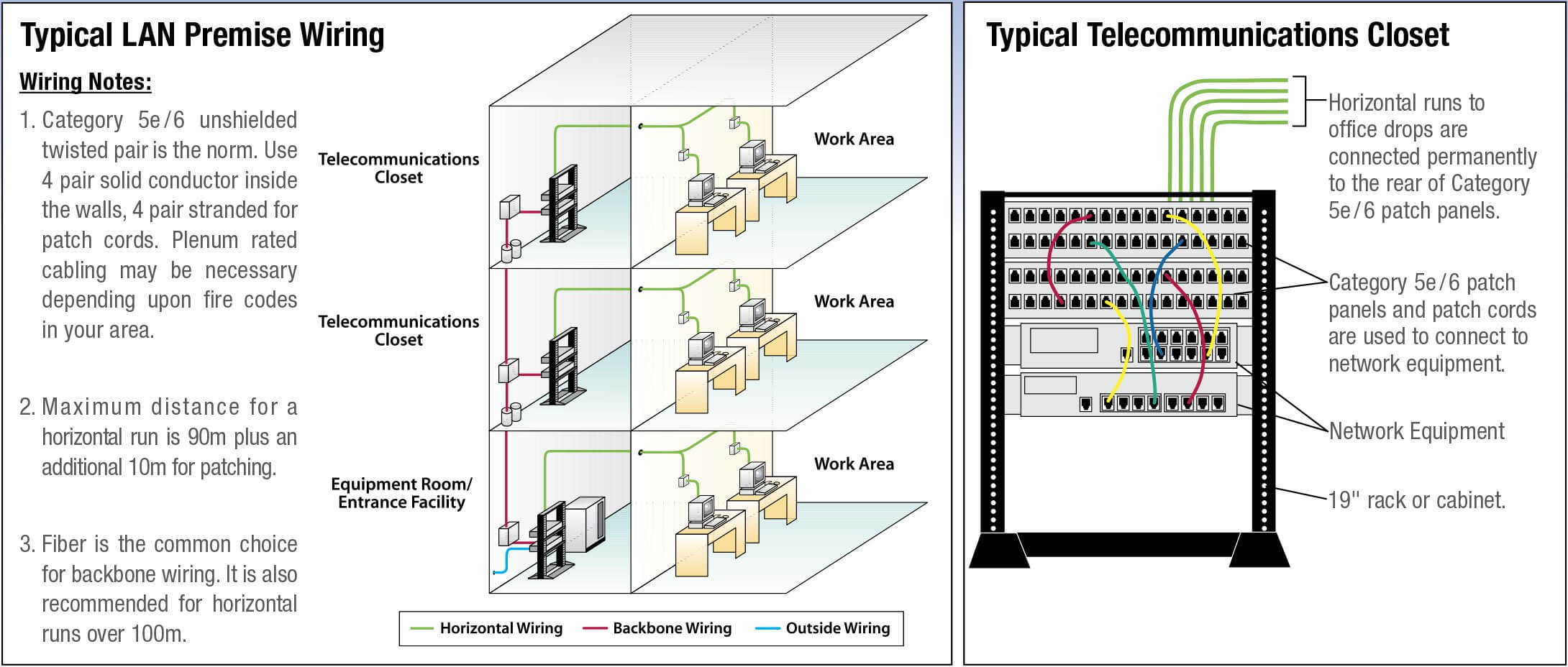 typical lan premise wiring and telecommunications closet