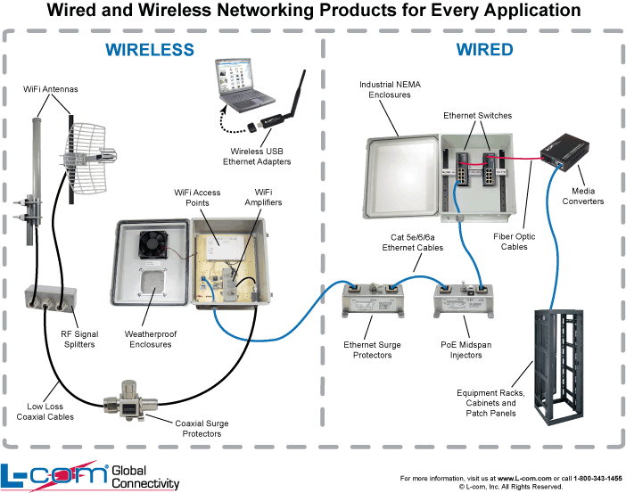 Wired and Wireless Networking Products wired network diagram wired home network setup \u2022 free wiring wiring diagram for home network at n-0.co