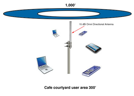 [DIAGRAM_4PO]  Can Too Much Gain Be A Bad Thing?   Wireless Antenna Diagram      L-com