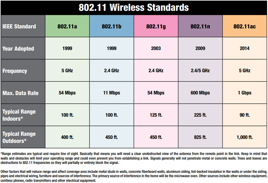 802.11 wireless standards chart