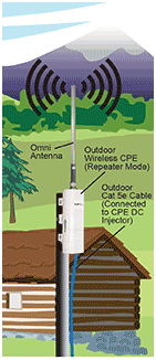 Detail of L-com's Application Overview Diagram Showing a CPE Unit Installed