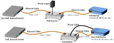 Part of L-com's diagram showing two of the four PoE system models
