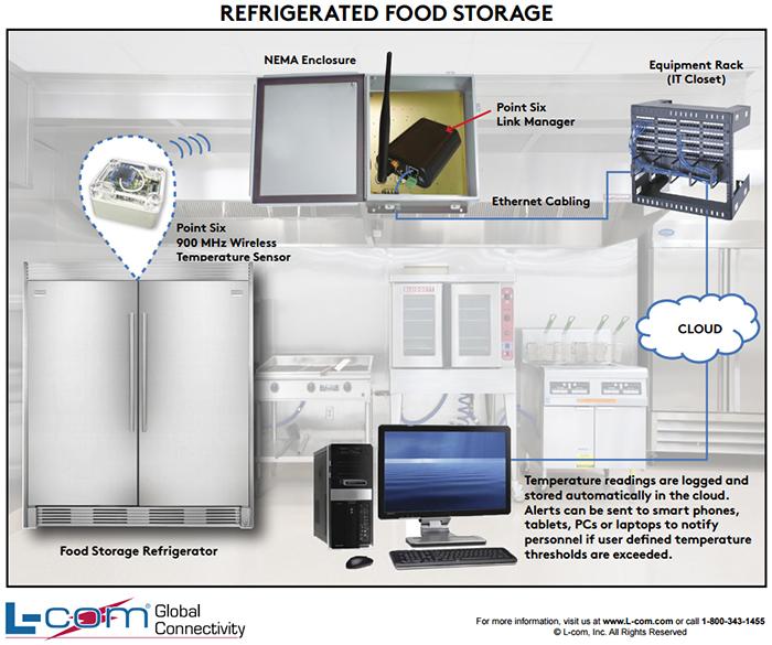 Refrigerated Food Storage Temperature Monitoring