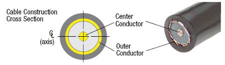 Coaxial Cable Rf Cable Rf Connectors L Com Com