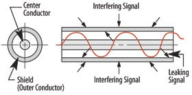 Coaxial signal in cable