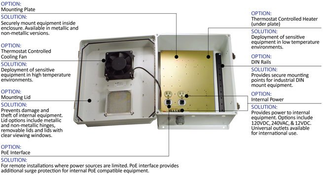 Nema Enclosures Custom Nema Enclosures Weatherproof