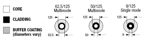 Fiber Optic Cable Core Sizes