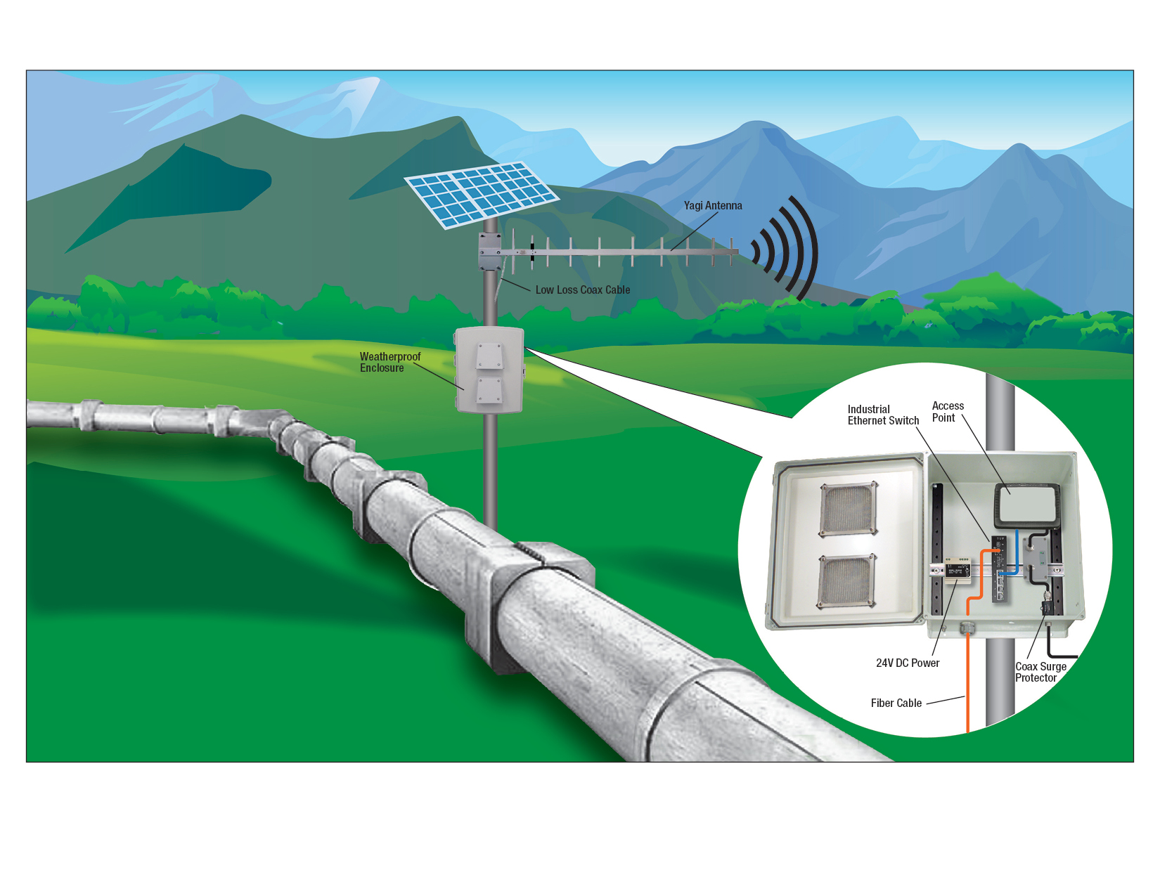 Gas Pipeline Network Application Diagram