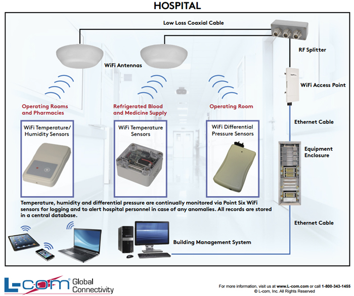 hospital wifi network schematic