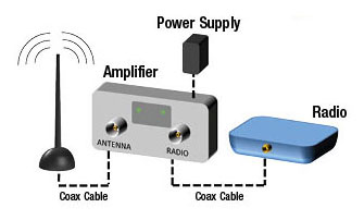 Diagram of an RF amplifier setup