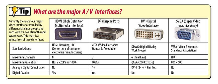 a/v interfaces