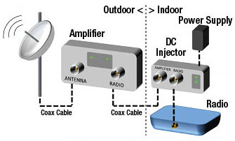 Outdoor WiFi Booster Connection
