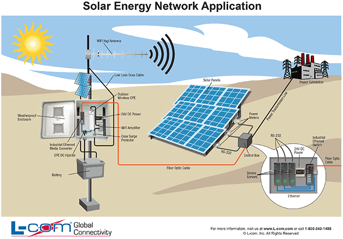 solar energy network application l com com rh l com com schematic diagram of solar energy diagram of solar energy working