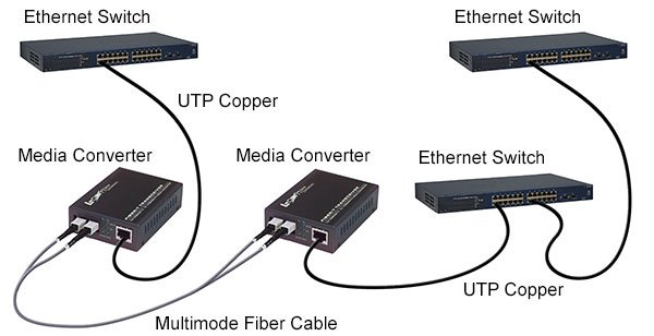 Typical Ethernet Media Converter Application