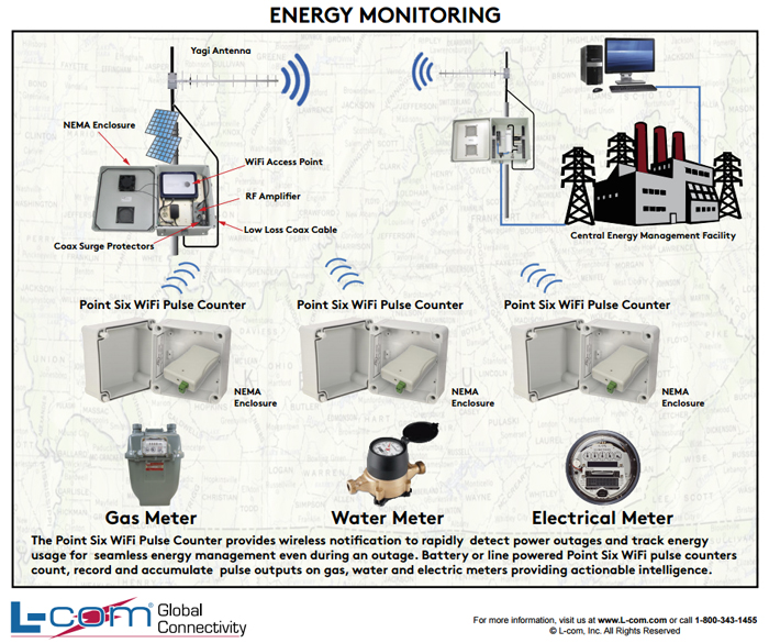 Energy Monitoring  Gas  Water And Electric