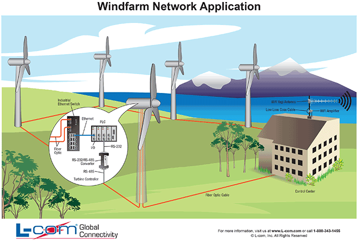 wind farm network application l com com rh l com com wind turbine power plant diagram Geothermal Power Plant Diagram
